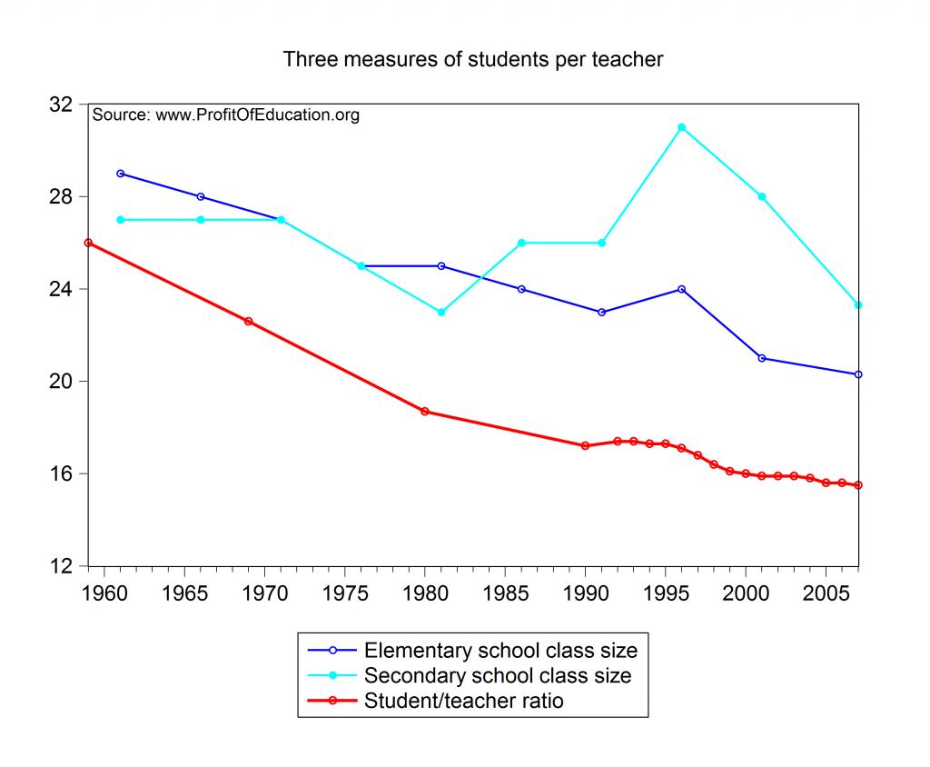 Student Teacher Ratio Class Size And Student Teacher