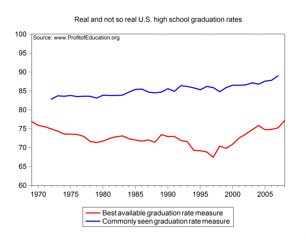 dropout rates in america essay And other hispanic countries (6%) (us department of commerce, 2001) while  immigration has  it is estimated that the dropout rates among hispanics and.