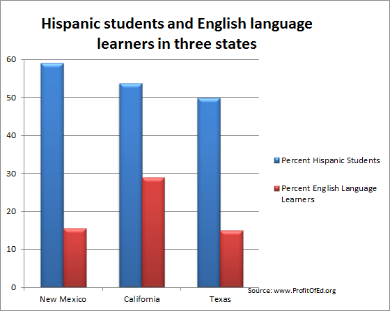 English language learners   Profit of Education