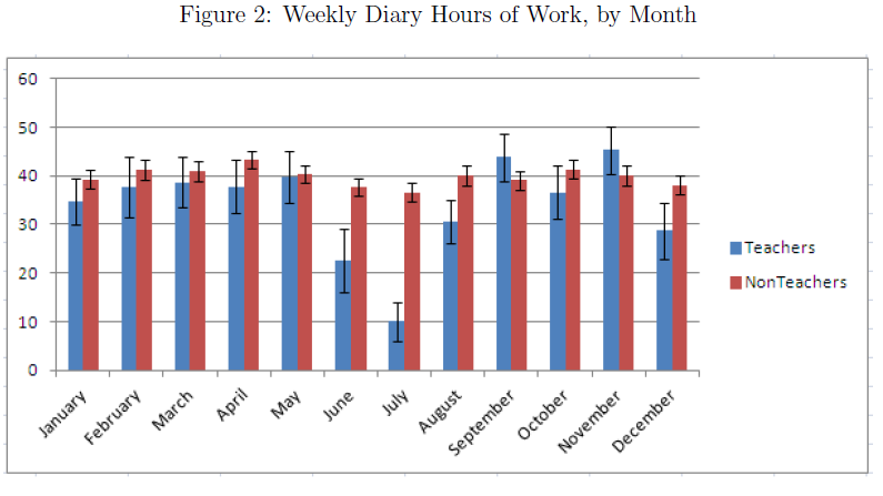 Weekly hours of work