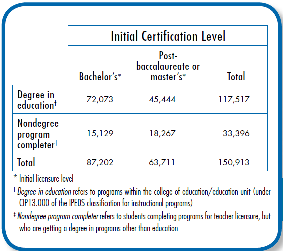 AACTE certification level