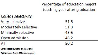 Ed major Teaching by selectivity