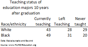 Teaching by race 10 year