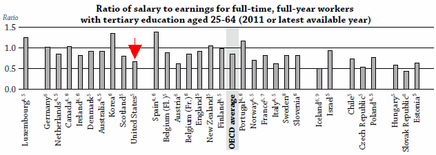 Ratio of teacher salaries, education at a glance 2013