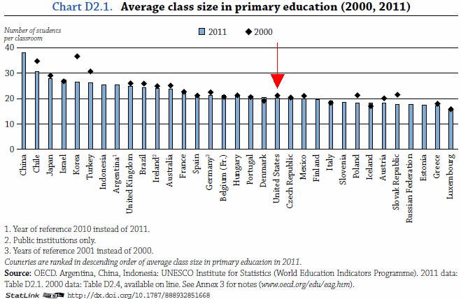 average class size around the world