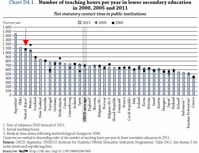 teaching hours around the world