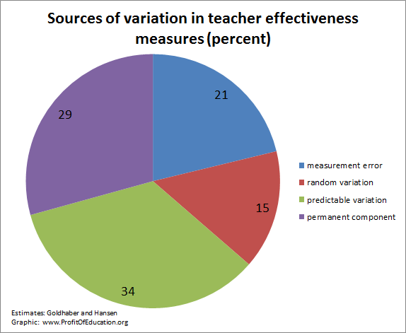 variations in teacher effectiveness