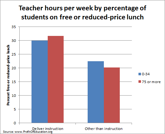 Allocation of teacher hours