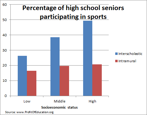 Sports by socioeconomic status