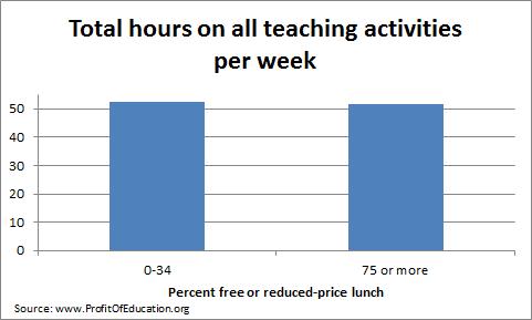 Total hours teaching per week