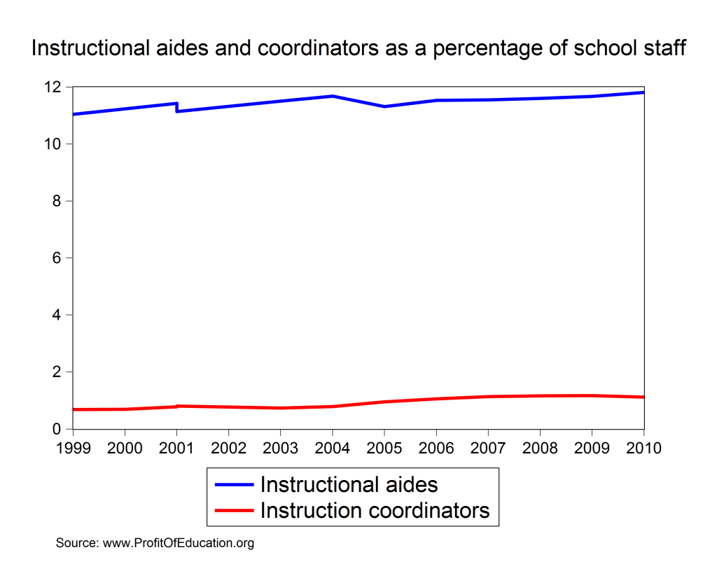 instructional staff as percentage of school staff
