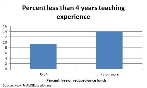 percent less than 4 years teaching