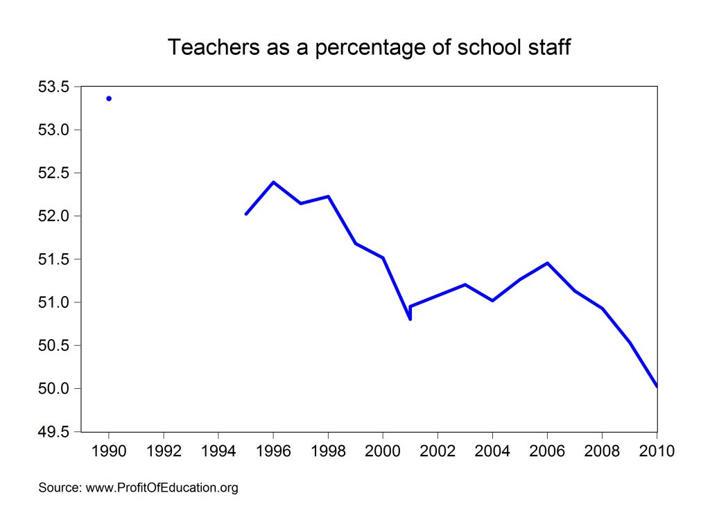 teachers as a percentage of staff