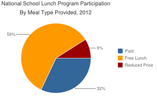 unhealthy school lunches essay Unhealthy school lunches argumentative essay free essays i think that a healthier school lunch program is a lost cause it is spending money that we don't have for a lunch with fruits and vegetables that we just throw away.