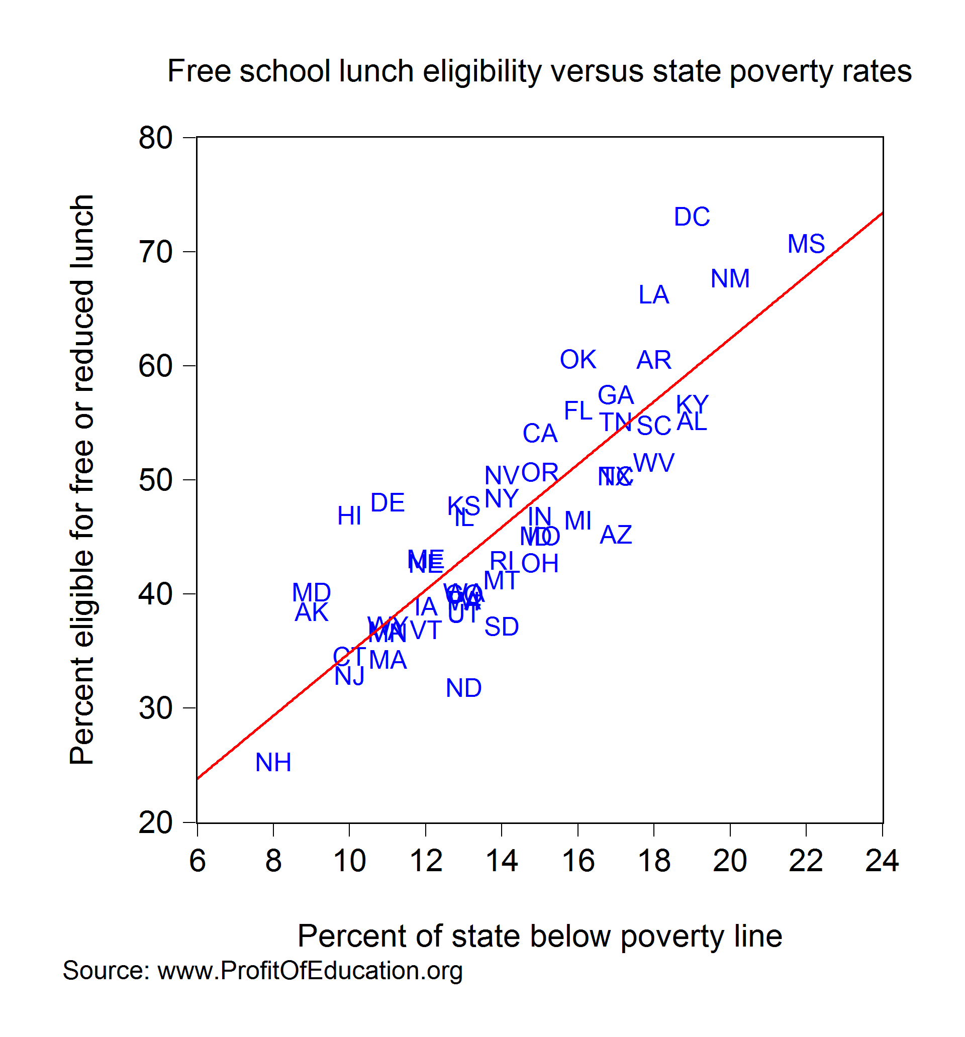 poverty vs education Race, not just poverty, shapes who graduates in america — and other  here's what the study tells us about schools and education policy.