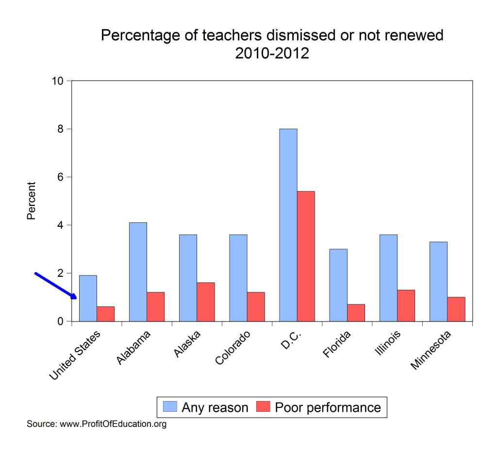teacherdismissal