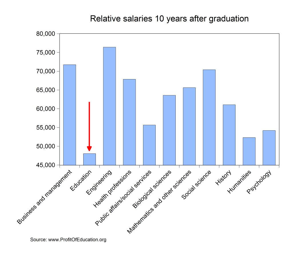 salaries by major