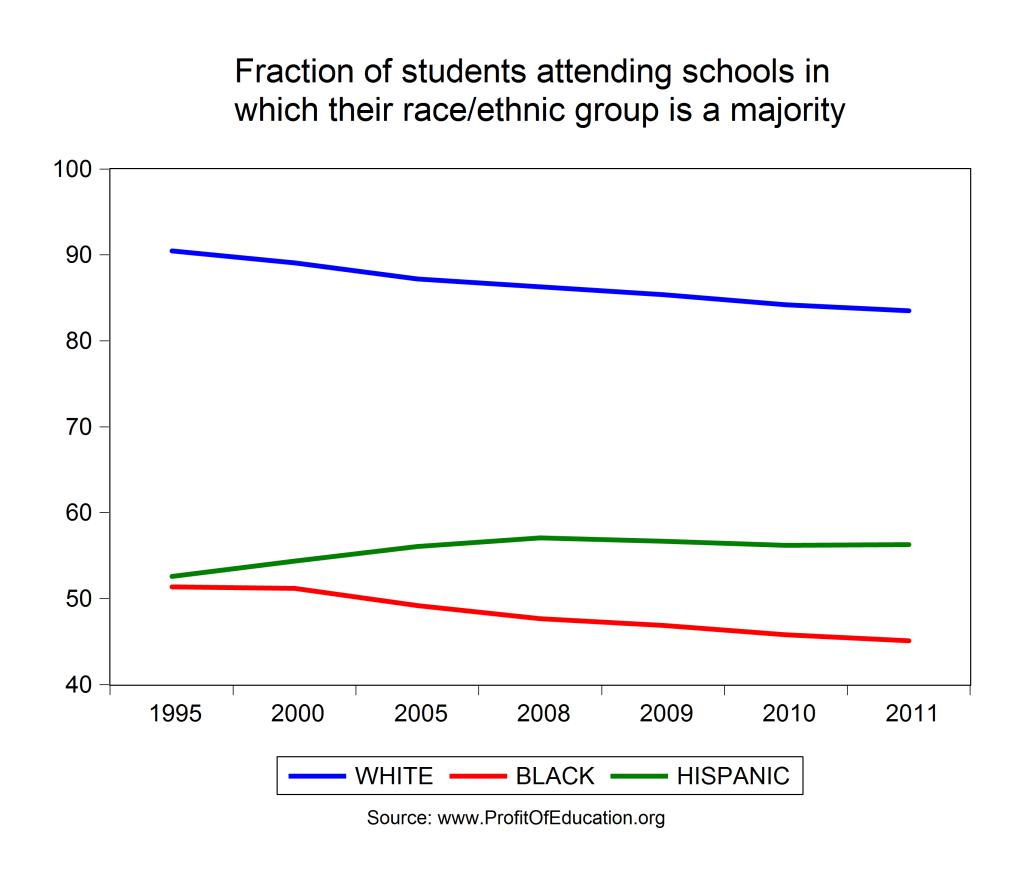 student majorities by race