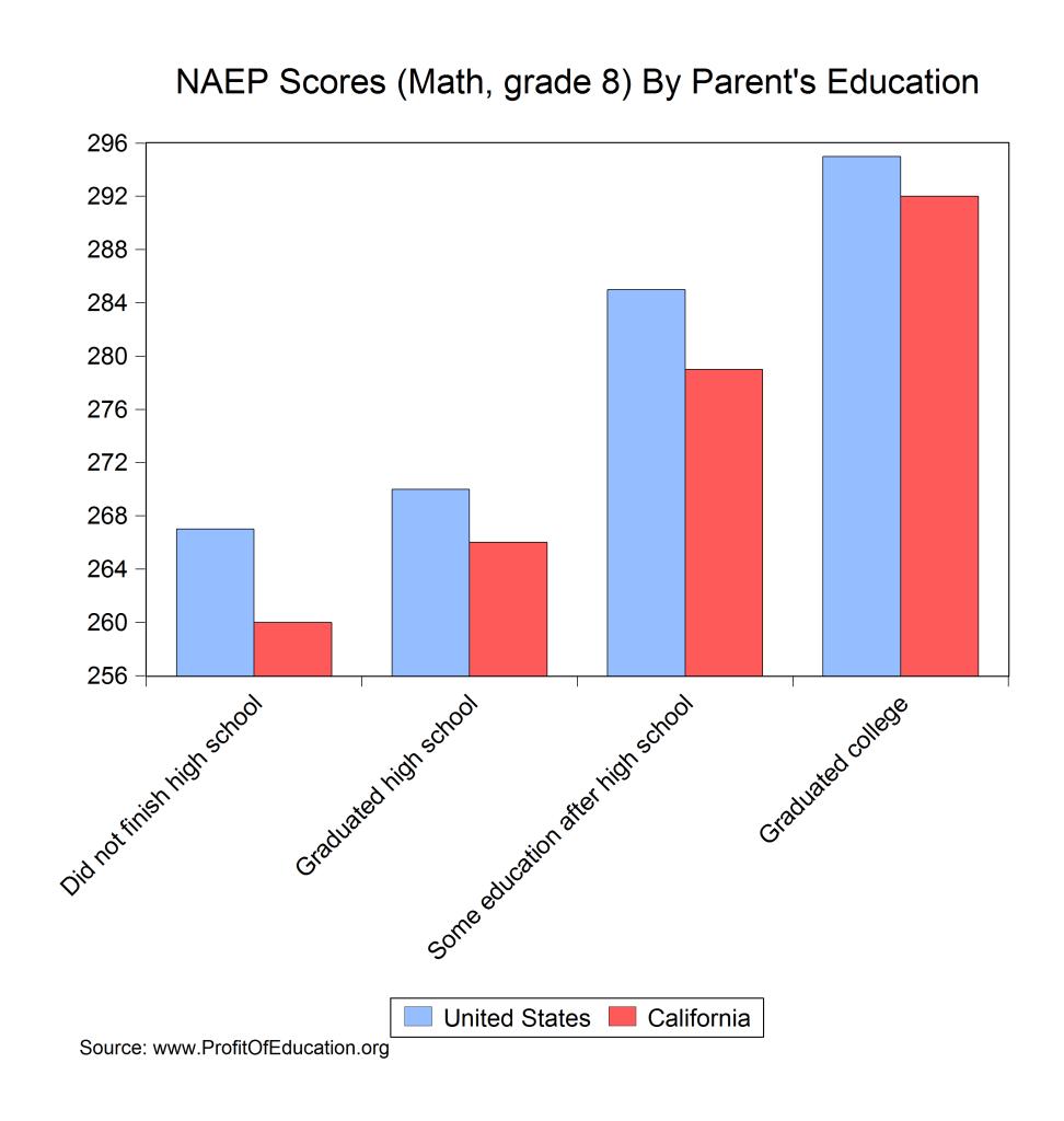 california naep scores