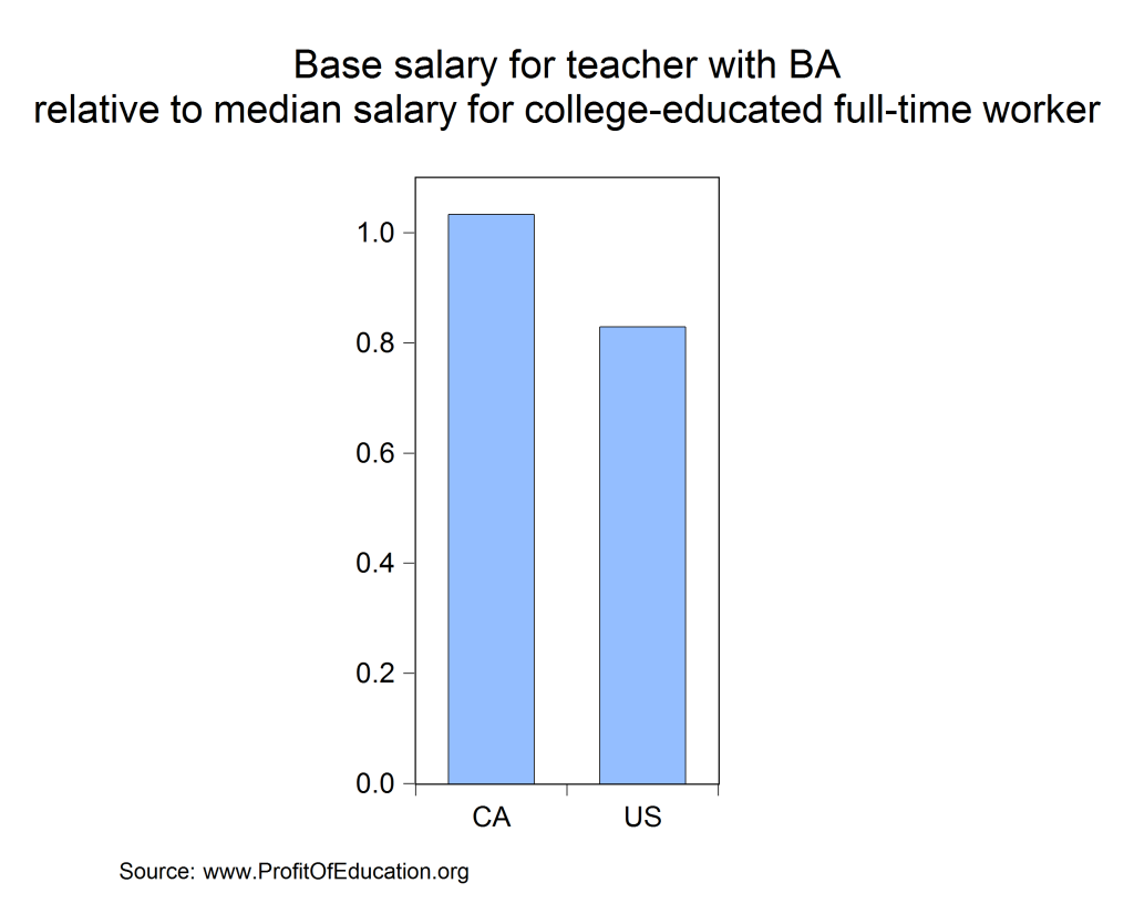 relative teacher salaries