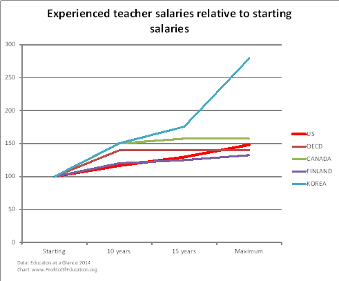 Experienced teacher salaries relative to starting