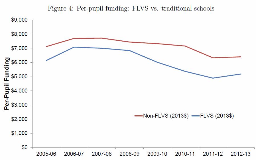 FLVS per pupil