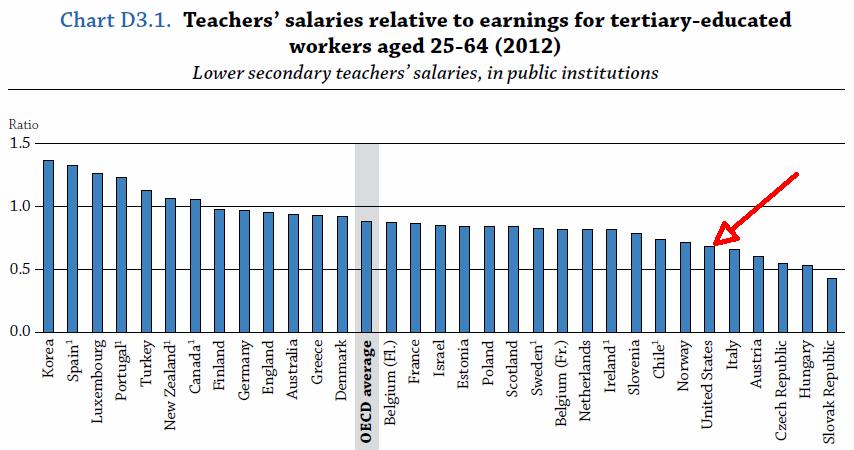 Teacher salaries Ed Glance 2014