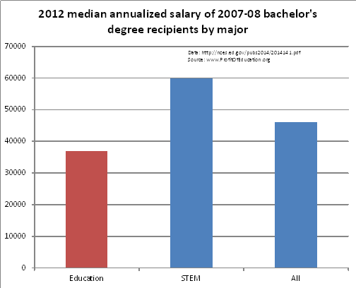 2012 annualized salary
