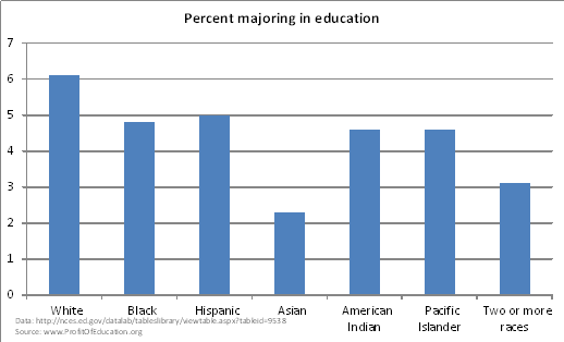 Education major by race