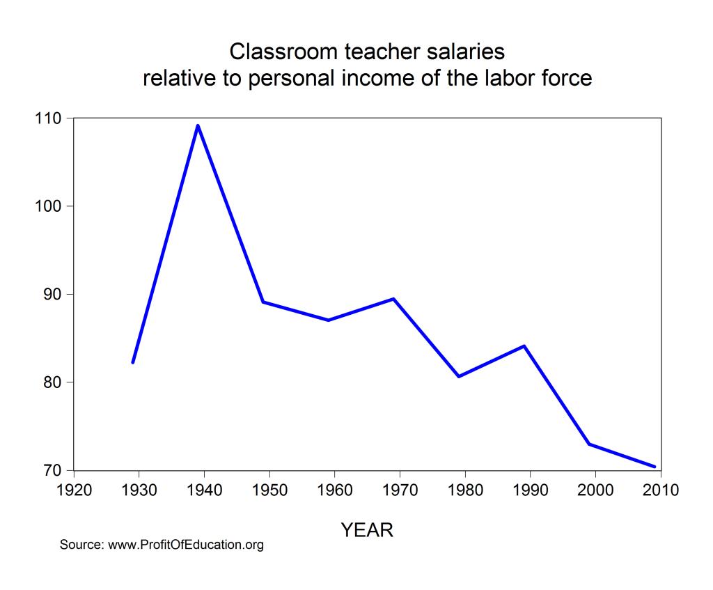 teacher salaries vs personal income