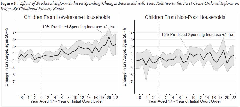 Effect of School Spending 2