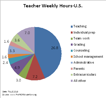 How do teachers spend their time? | Profit of Education