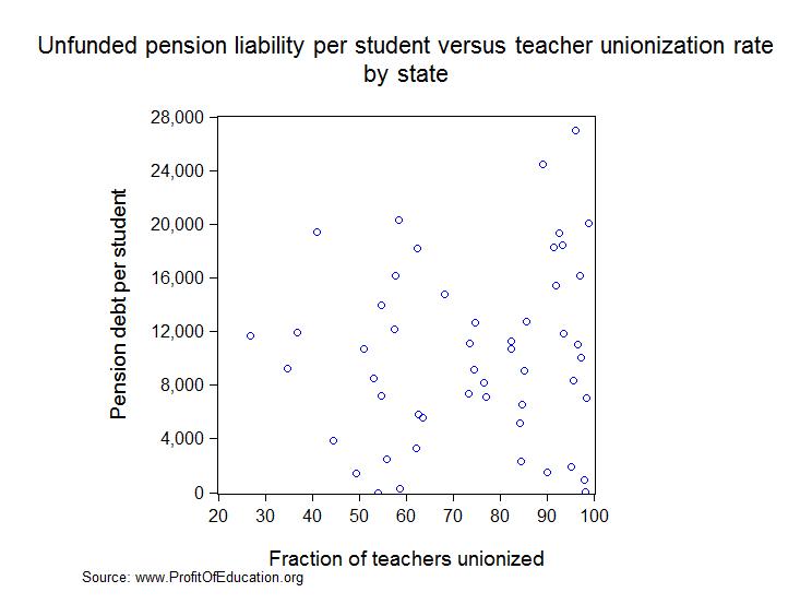 pension debt vs union