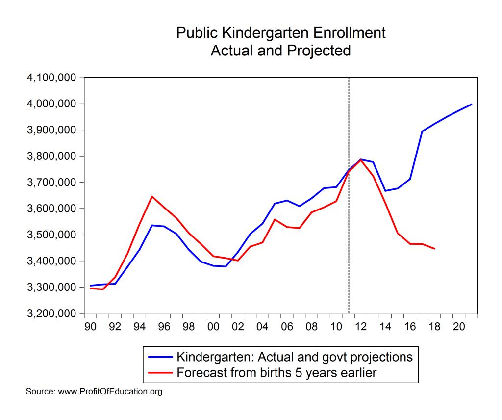 births and kindergarten