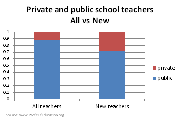 All vs new teachers