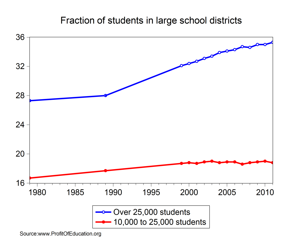 students in large districts