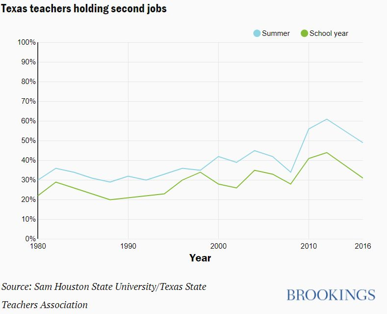 The Survey Asked Moonlighting Teachers How Much Of A Raise Would Be Needed To Get Them To Drop Their School Year Jobs As The Next Figure Shows